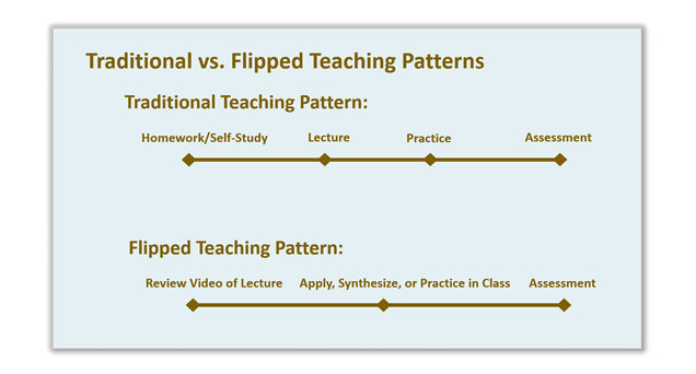 how we flipped the medical classroom Flipped classrooms have gained a lot of popularity with educators in the last  s:  flipped learning: can rheumatology lead the shift in medical education.