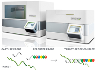 nanoString NCounter Platform and related Chemistry