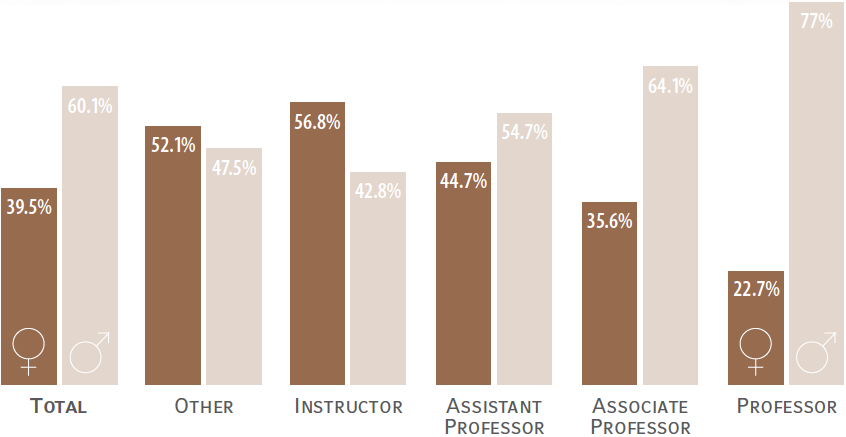 39.5% of professors are women and 60.1% are men.