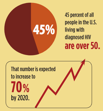 45%: percentage of all people in the U.S. living with diagnosed HIV are over 50. That number is expected to increase to 70% by 2020.