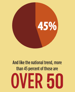 And like the national trend, more than 45 percent of those are over 50