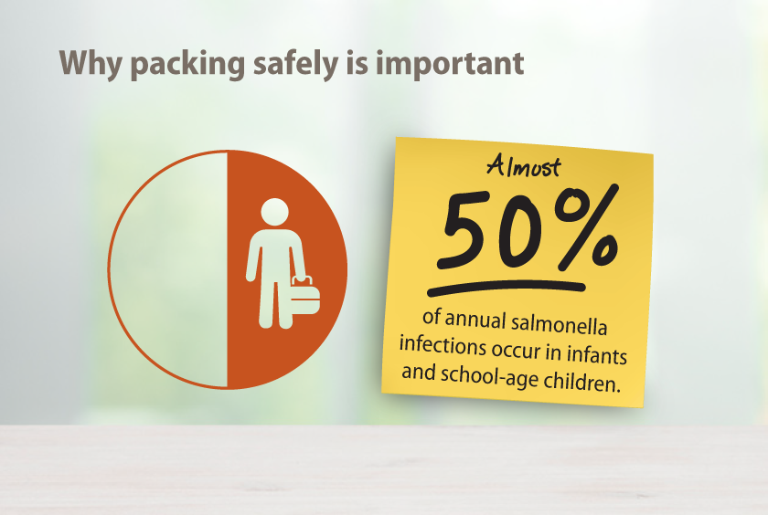 Almost 50% of annual salmonella infections occur in infants and school-age-children.