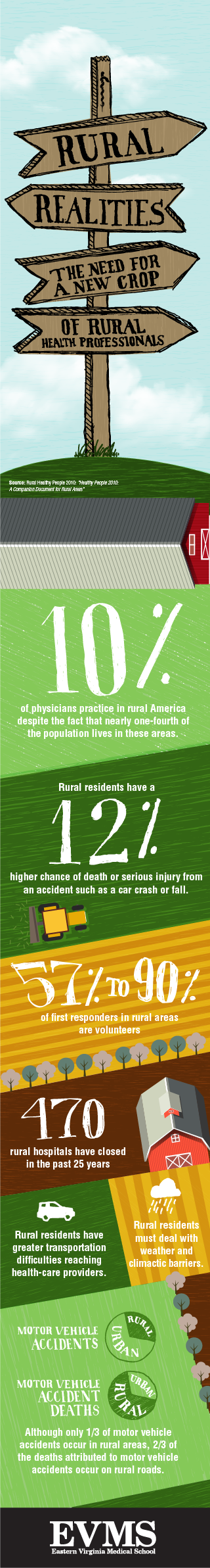 Rural Realities: The need for a new crop of rural health professionals infographic