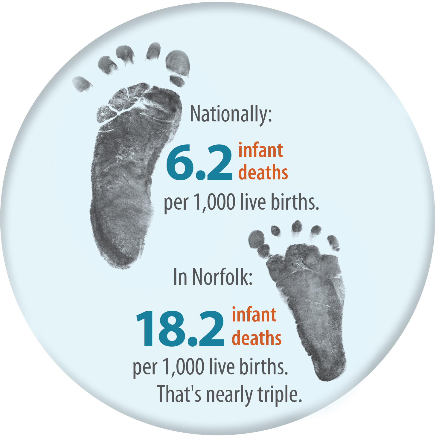 Nationally: 6.2 infant deaths per 1,000 live births. In Norfolk: 18.2 infant deaths per 1,000 live births. That's nearly triple.